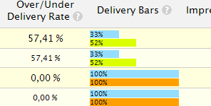 Delivery Analysis